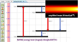 amplifier and energy levels