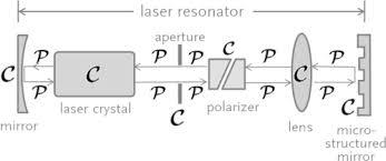 laser resonator