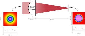 refractive beam shaper