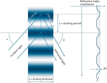 volume holographic grating